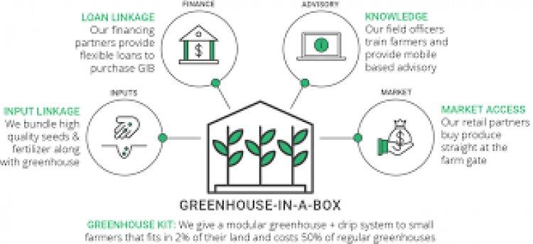 Samunnati partners with agritech startup Kheyti to deliver micro greenhouse 'Kheyti Rakshak'