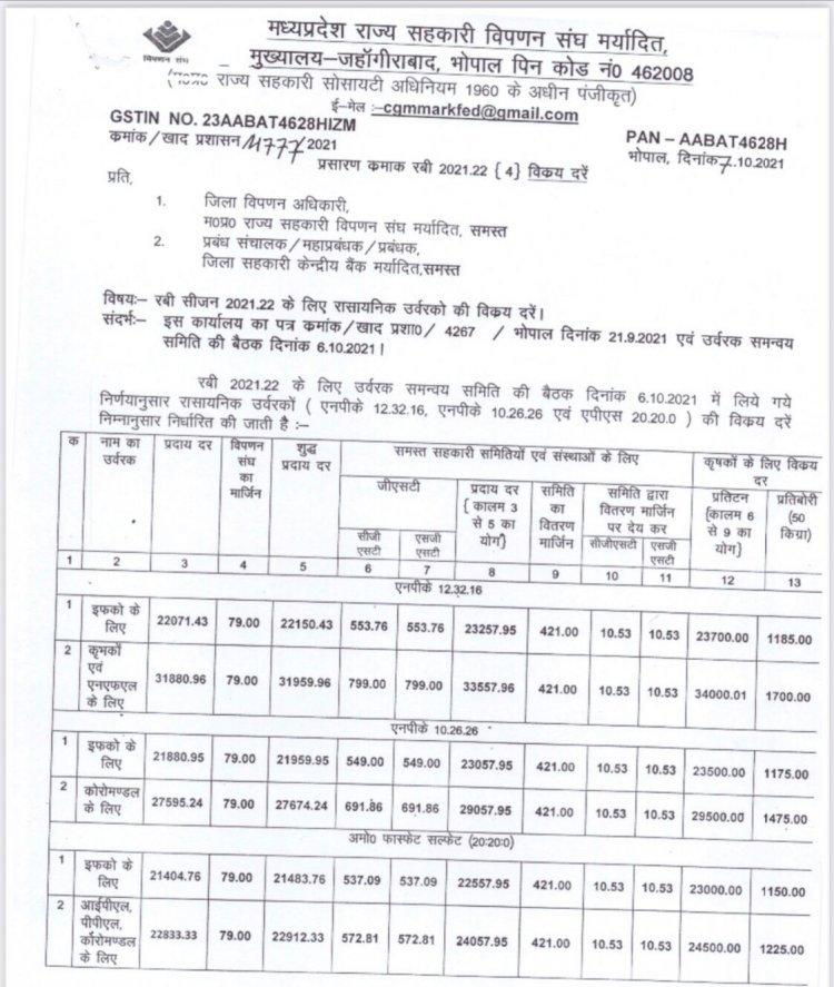 Companies raise complex fertilizer prices; NPK bag dearer than DAP by Rs 500
